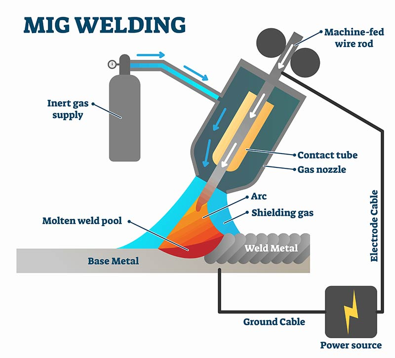 Process Diagram for MIG Welding